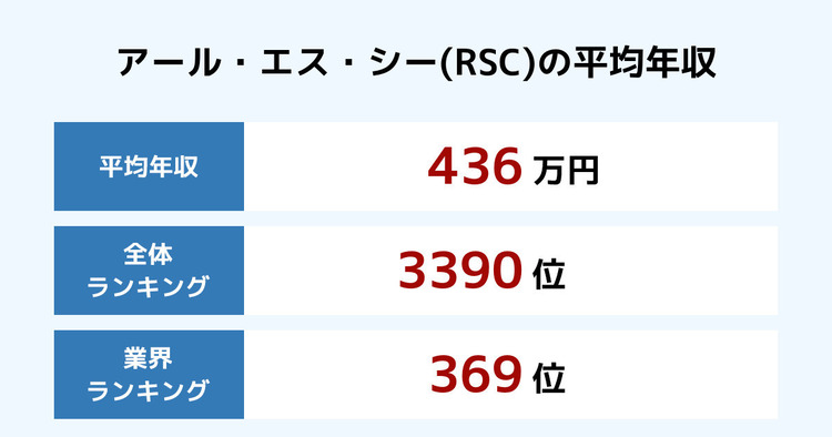 アール・エス・シー(RSC)の平均年収