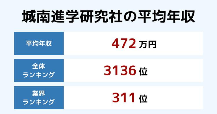 城南進学研究社の平均年収
