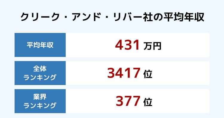 クリーク・アンド・リバー社の平均年収