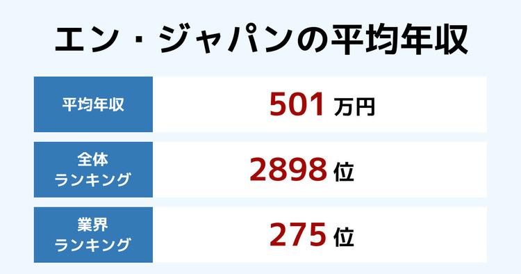 エン・ジャパンの平均年収