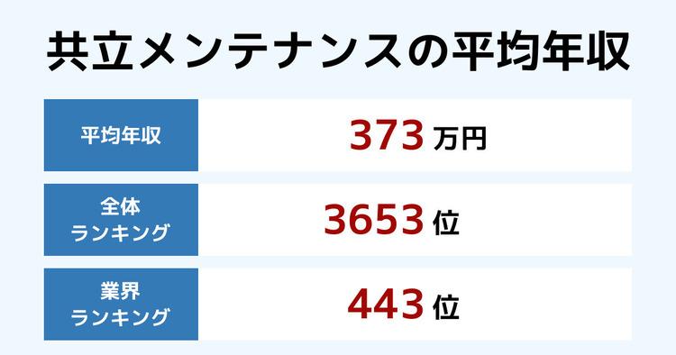 共立メンテナンスの平均年収