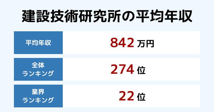 建設技術研究所の平均年収