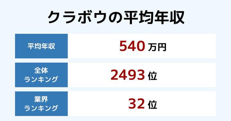 クラボウの平均年収