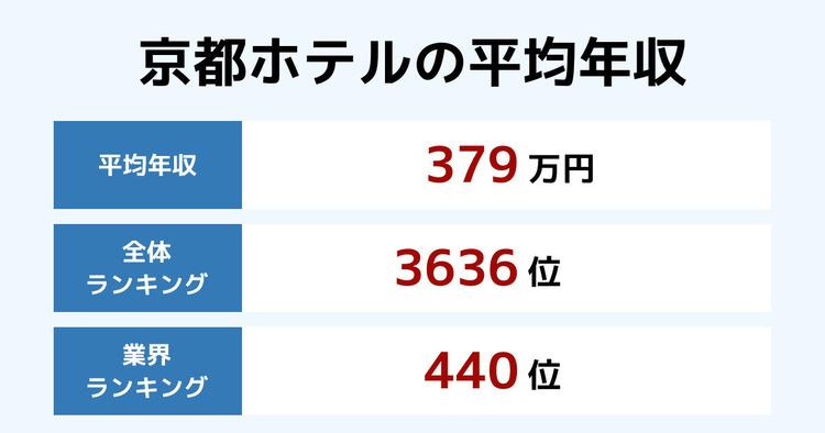 京都ホテルの平均年収