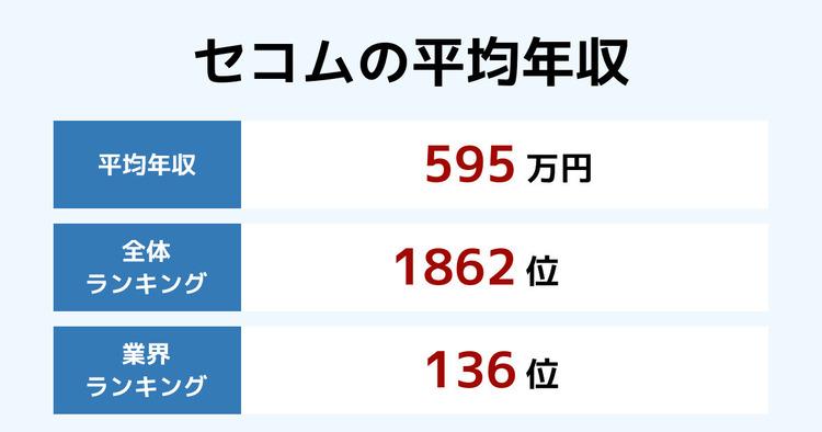 セコムの平均年収