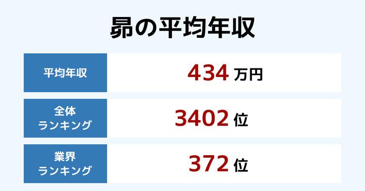 昴の平均年収