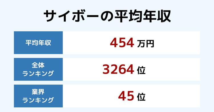 サイボーの平均年収