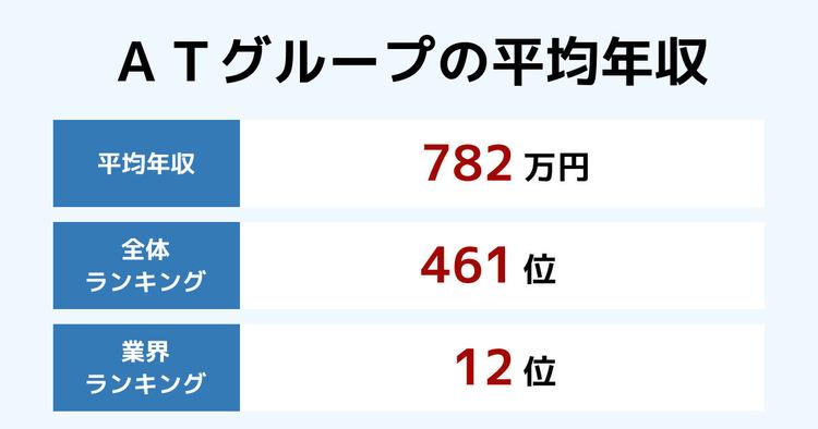 ATグループの平均年収