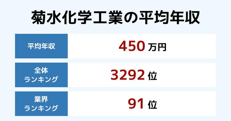 菊水化学工業の平均年収