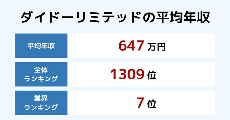 ダイドーリミテッドの平均年収