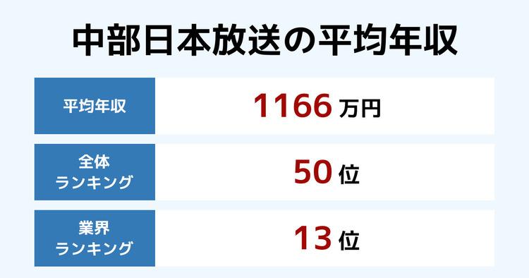 中部日本放送の平均年収