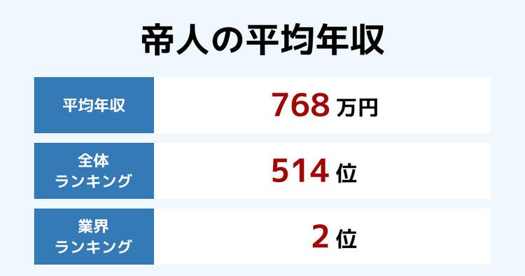 帝人の平均年収
