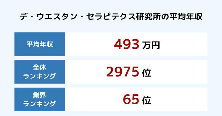 デ・ウエスタン・セラピテクス研究所の平均年収