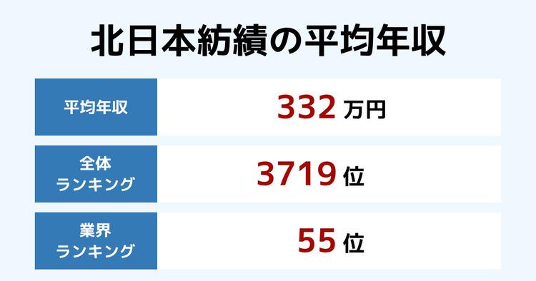 北日本紡績の平均年収