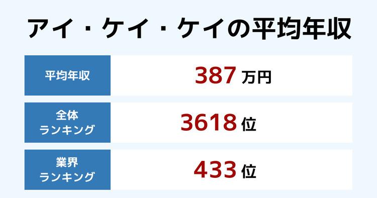 アイ・ケイ・ケイの平均年収