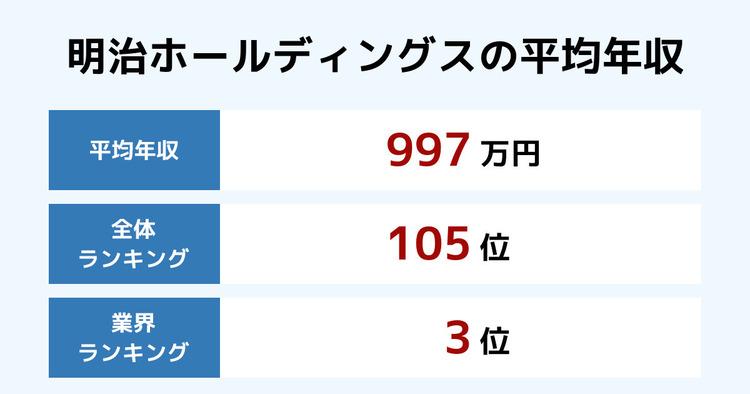 明治ホールディングスの平均年収