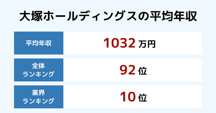 大塚ホールディングスの平均年収