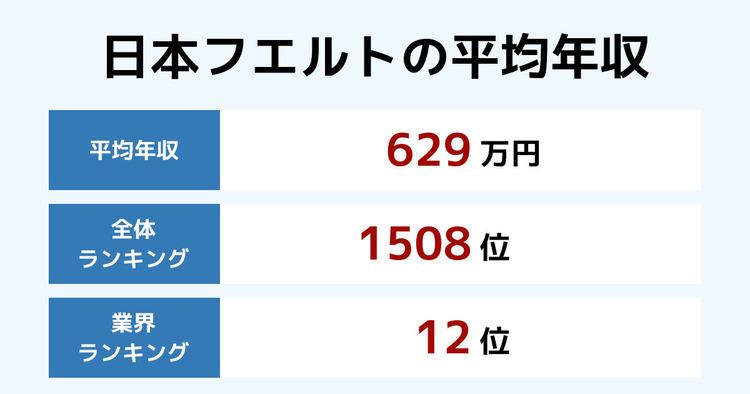 日本フエルトの平均年収