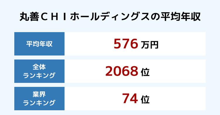 丸善CHIホールディングスの平均年収