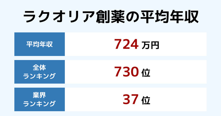 ラクオリア創薬の平均年収