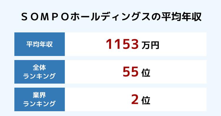 SOMPOホールディングスの平均年収