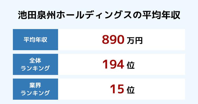 池田泉州ホールディングスの平均年収