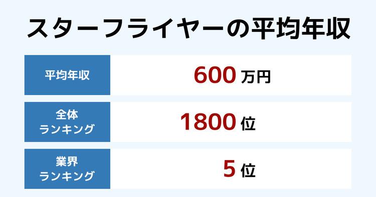 スターフライヤーの平均年収