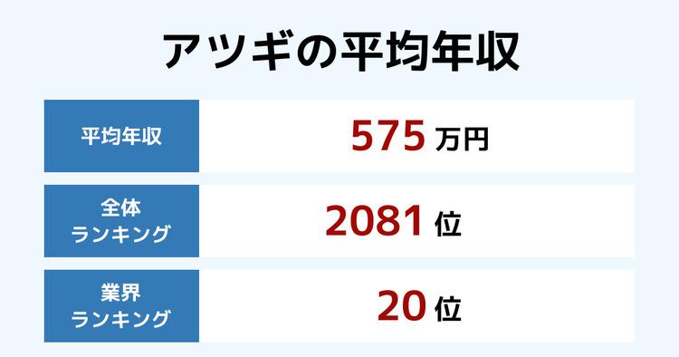 アツギの平均年収