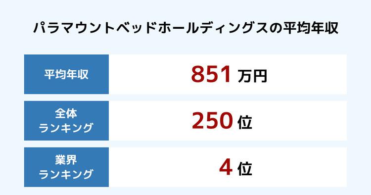 パラマウントベッドホールディングスの平均年収