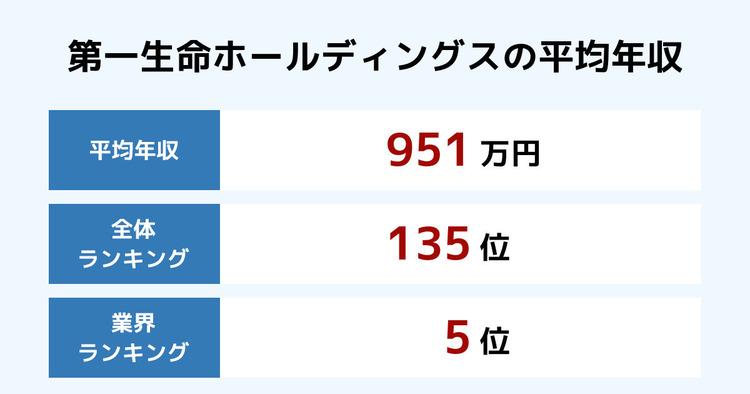第一生命ホールディングスの平均年収
