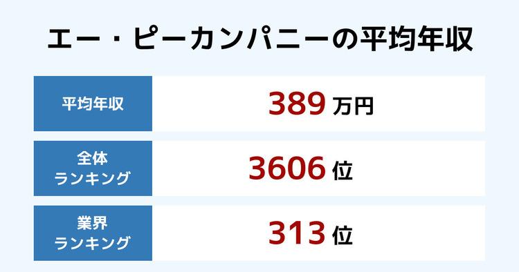 エー・ピーカンパニーの平均年収