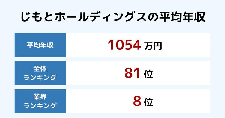 じもとホールディングスの平均年収