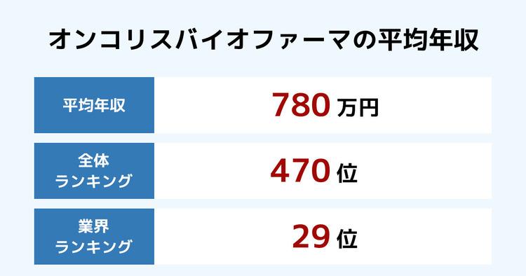 オンコリスバイオファーマの平均年収