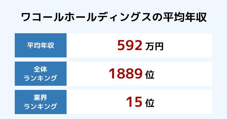 ワコールホールディングスの平均年収