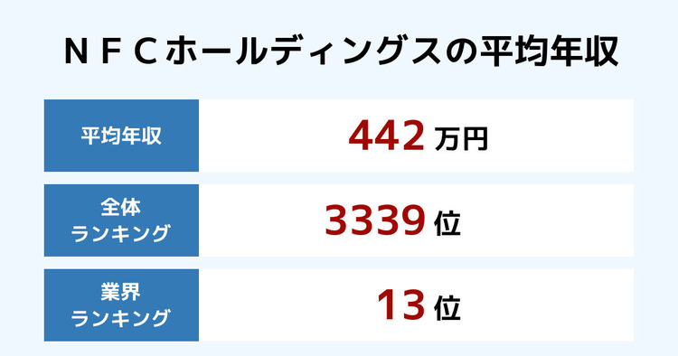 NFCホールディングスの平均年収