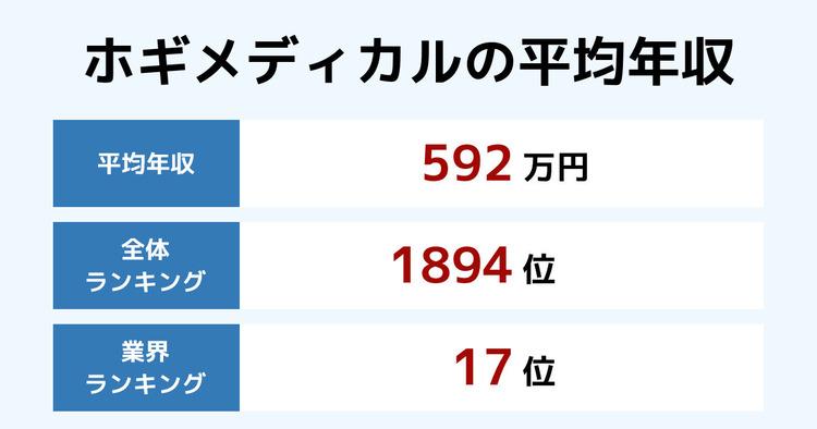 ホギメディカルの平均年収