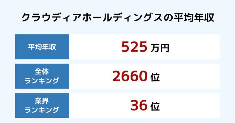 クラウディアホールディングスの平均年収