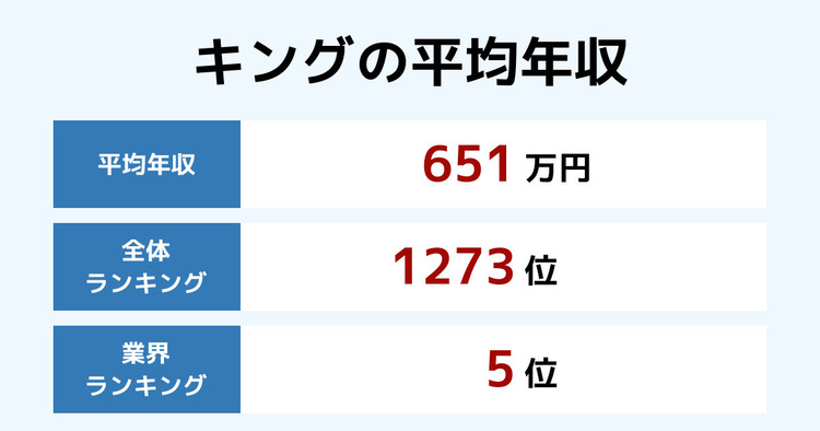 キングの平均年収