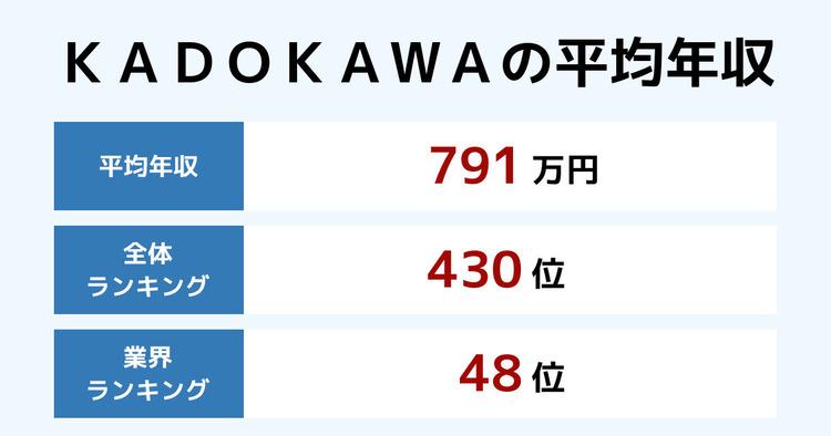 KADOKAWAの平均年収