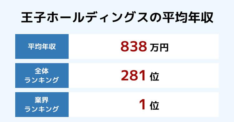王子ホールディングスの平均年収