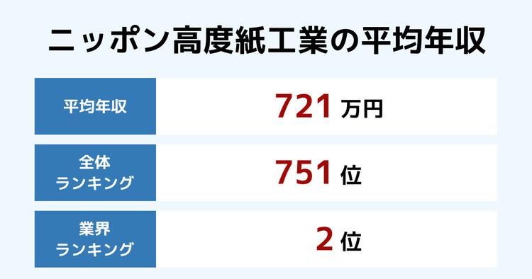 ニッポン高度紙工業の平均年収