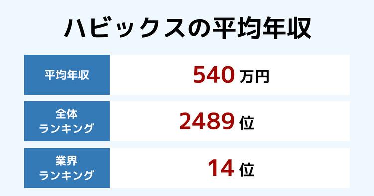 ハビックスの平均年収