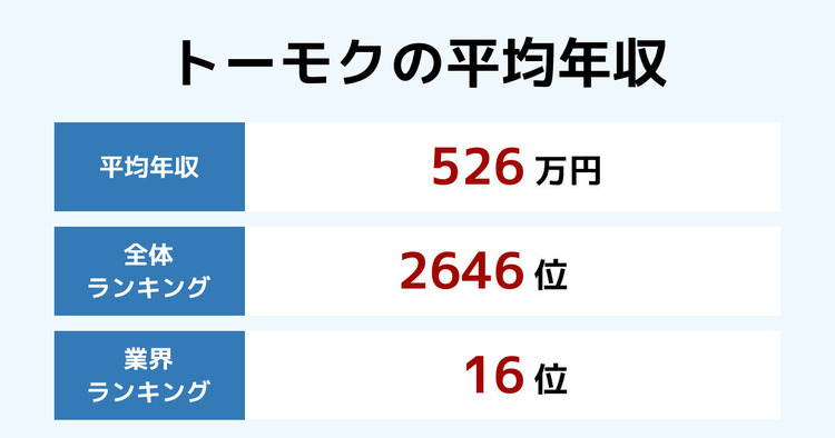 トーモクの平均年収