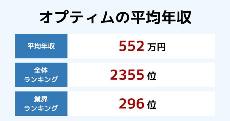 オプティムの平均年収