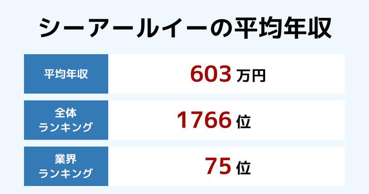 シーアールイーの平均年収