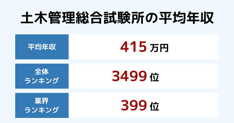 土木管理総合試験所の平均年収