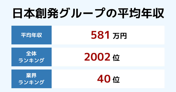 日本創発グループの平均年収
