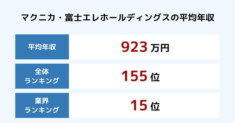 マクニカ・富士エレホールディングスの平均年収