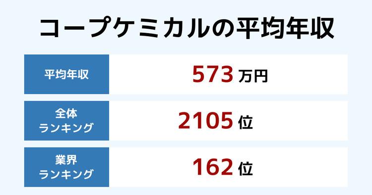コープケミカルの平均年収