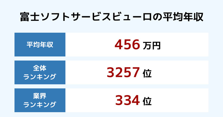 富士ソフトサービスビューロの平均年収